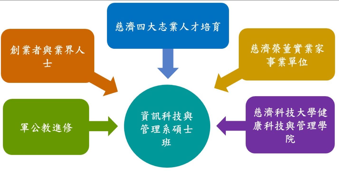 資訊科技與管理系碩士班多元學生來源