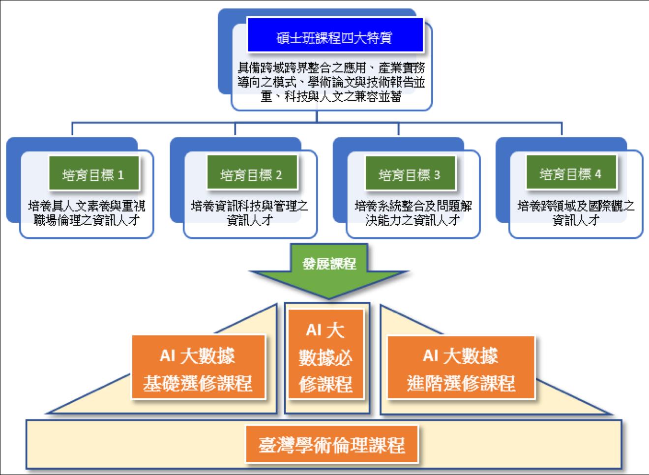 課程發展縱橫規劃架構